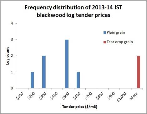 IST price histogram