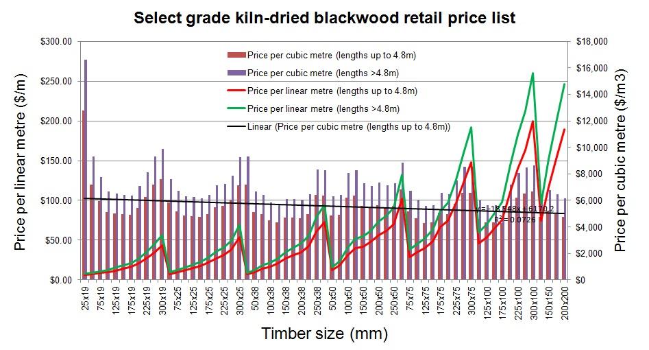 Price Lists   Tasmanian Blackwood Growers Cooperative