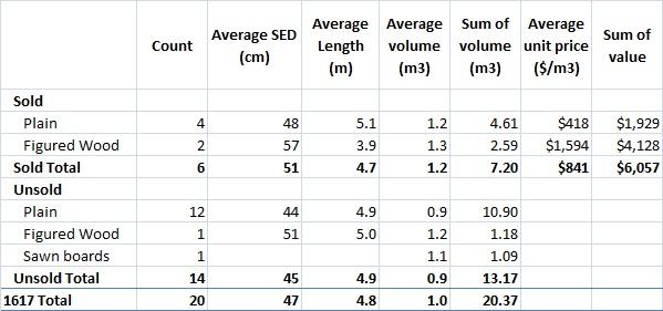 IST 2017 BWD summary table