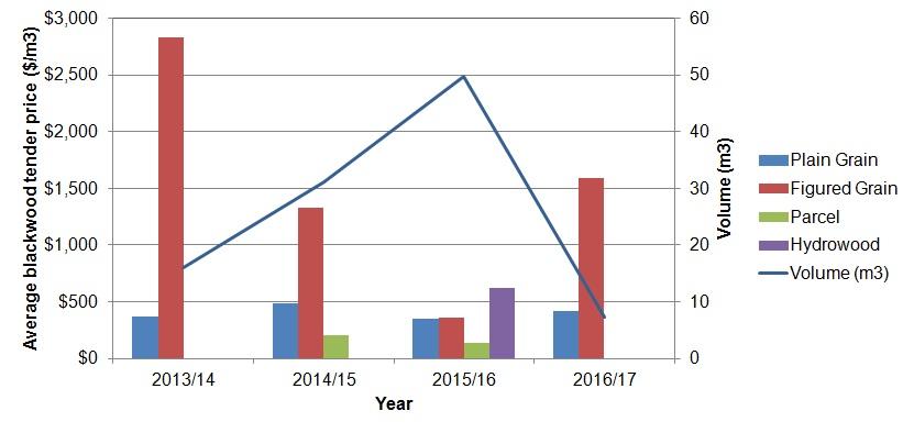 IST BWD pricevolume trend