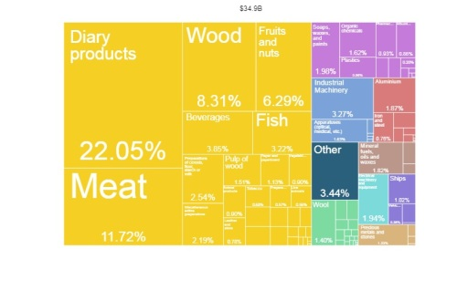 What did New Zealand export in 2016