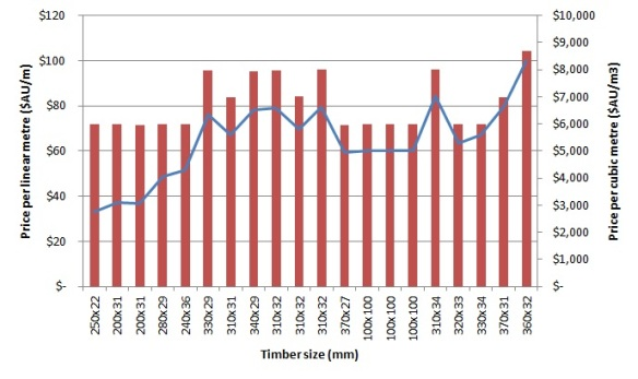 Price Lists | Tasmanian Blackwood Growers Cooperative