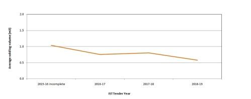 IST 2019 tender annual log vol