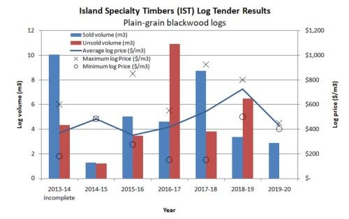 IST 2020 blackwood prices